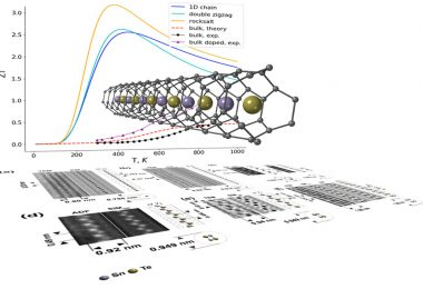 Atomically Thin Nano wires