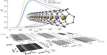 Atomically Thin Nano wires