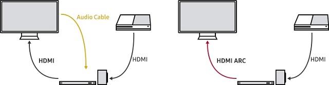 Samsung Audio Return Channel