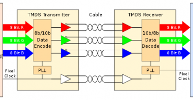 TMDS-Transition Minimized Differential Signaling