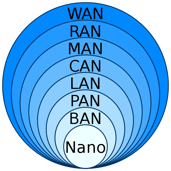 Computer networking- wan vs lan